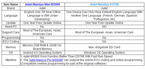 Autel - Maxisys - Mini - MS906 - Maxidas - DS708-2
